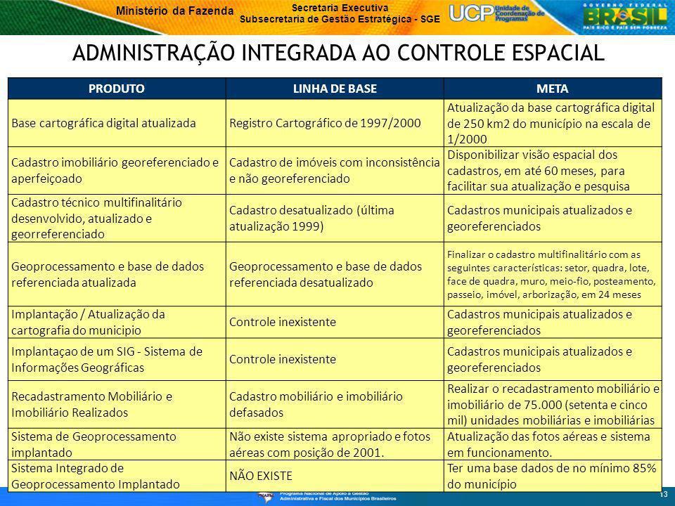 ADMINISTRAÇÃO INTEGRADA AO CONTROLE ESPACIAL