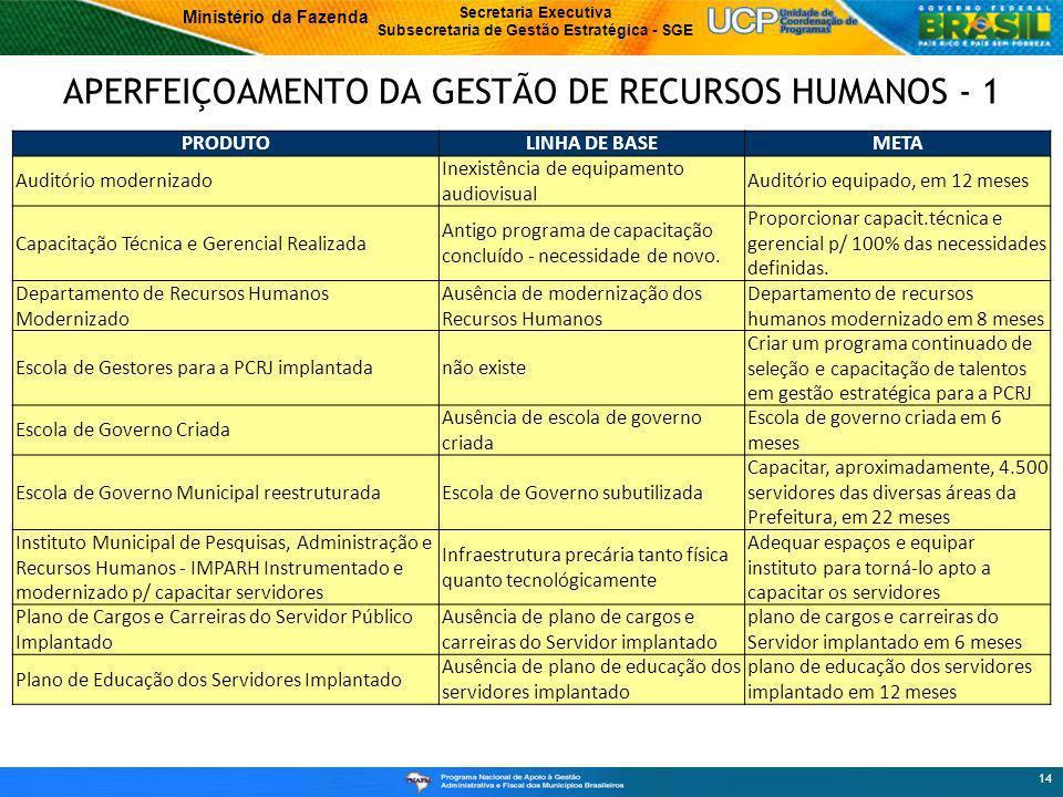 APERFEIÇOAMENTO DA GESTÃO DE RECURSOS HUMANOS - 1