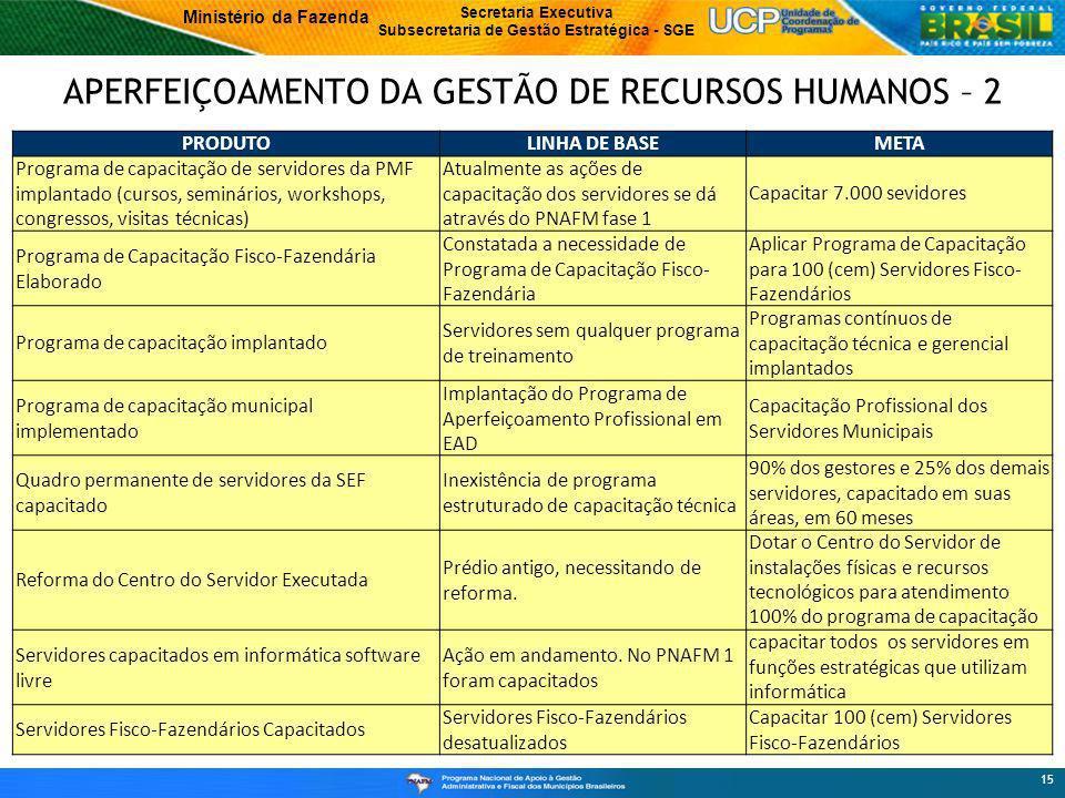 APERFEIÇOAMENTO DA GESTÃO DE RECURSOS HUMANOS – 2