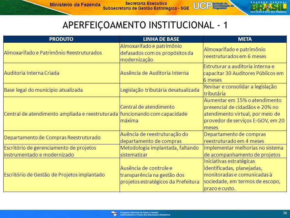 APERFEIÇOAMENTO INSTITUCIONAL - 1