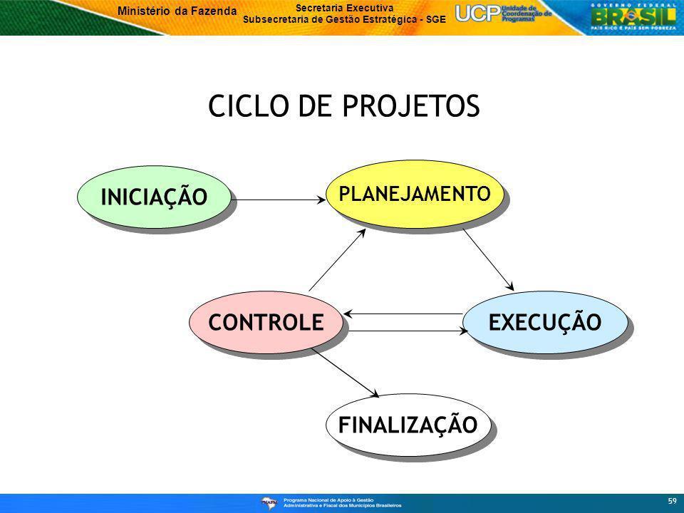 CICLO DE PROJETOS PLANEJAMENTO INICIAÇÃO CONTROLE EXECUÇÃO FINALIZAÇÃO