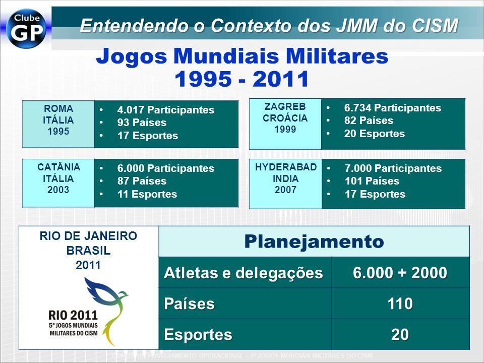 Jogos Mundiais Militares 1995 - 2011