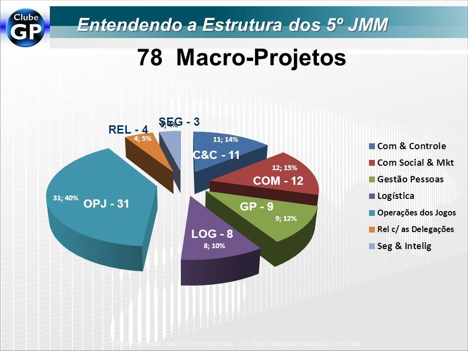 78 Macro-Projetos Entendendo a Estrutura dos 5º JMM SEG - 3 REL - 4