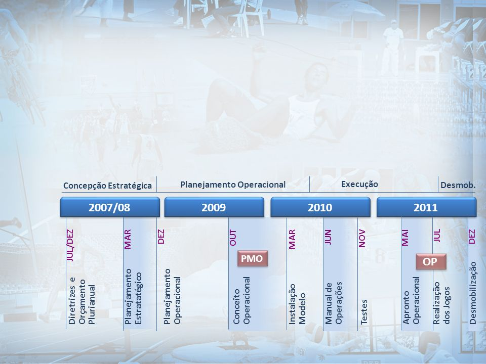 Concepção Estratégica Planejamento Operacional