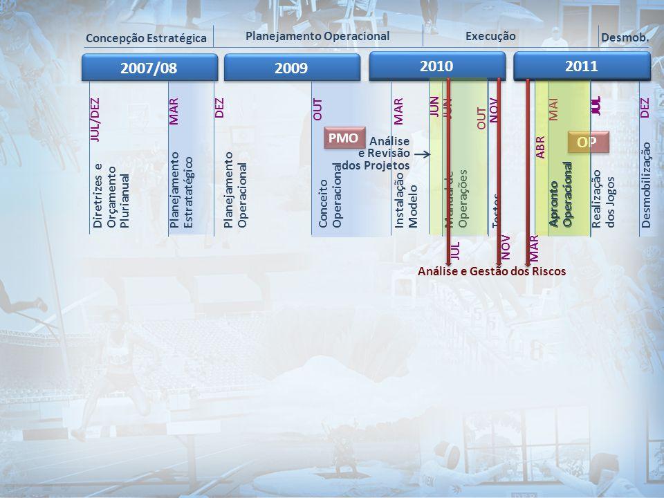 2007/08 2009 2010 2011 OP 2010 2011 PMO Concepção Estratégica