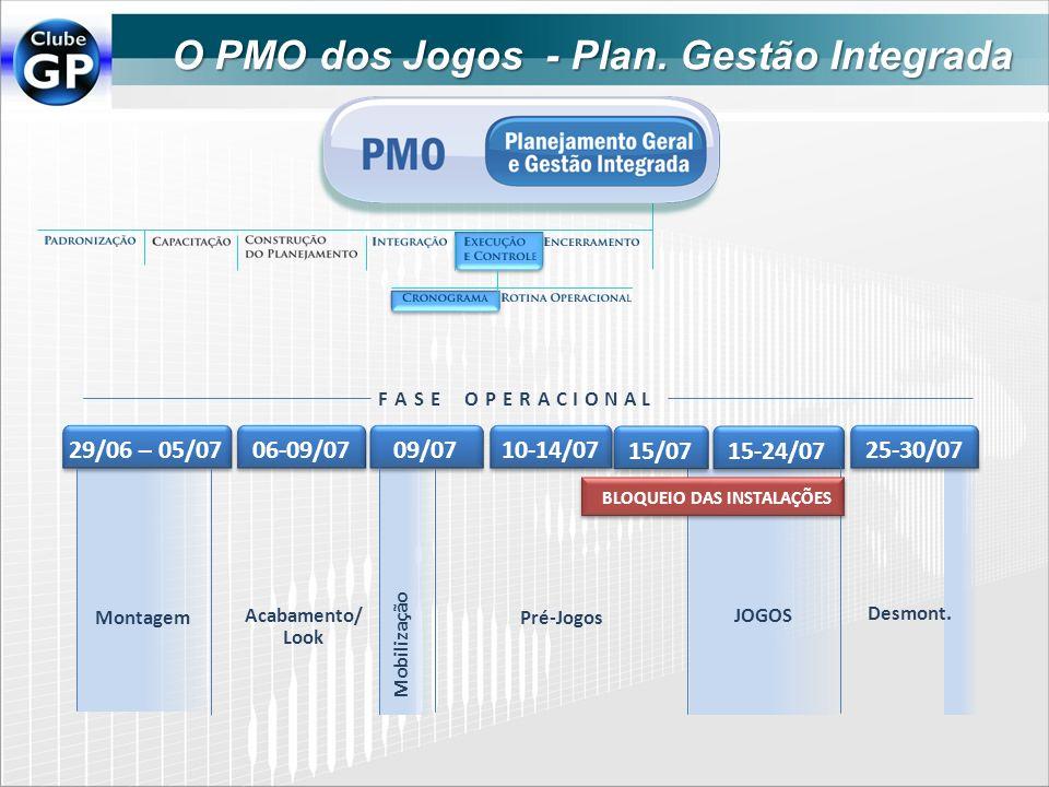 O PMO dos Jogos - Plan. Gestão Integrada