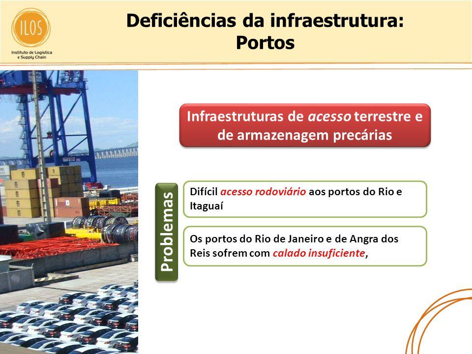 Deficiências da infraestrutura: Portos