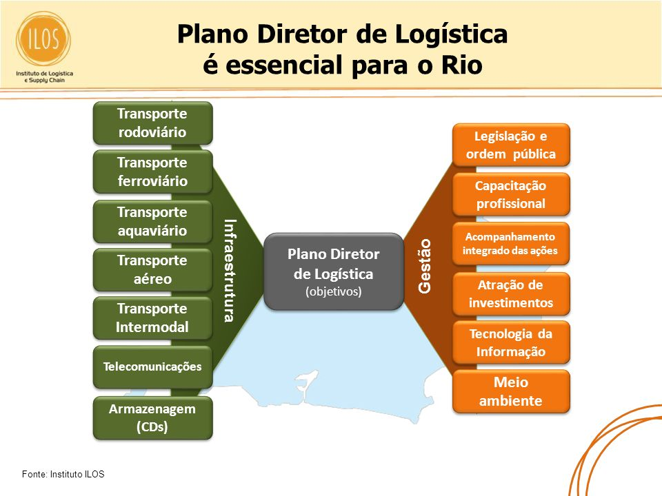 Plano Diretor de Logística é essencial para o Rio