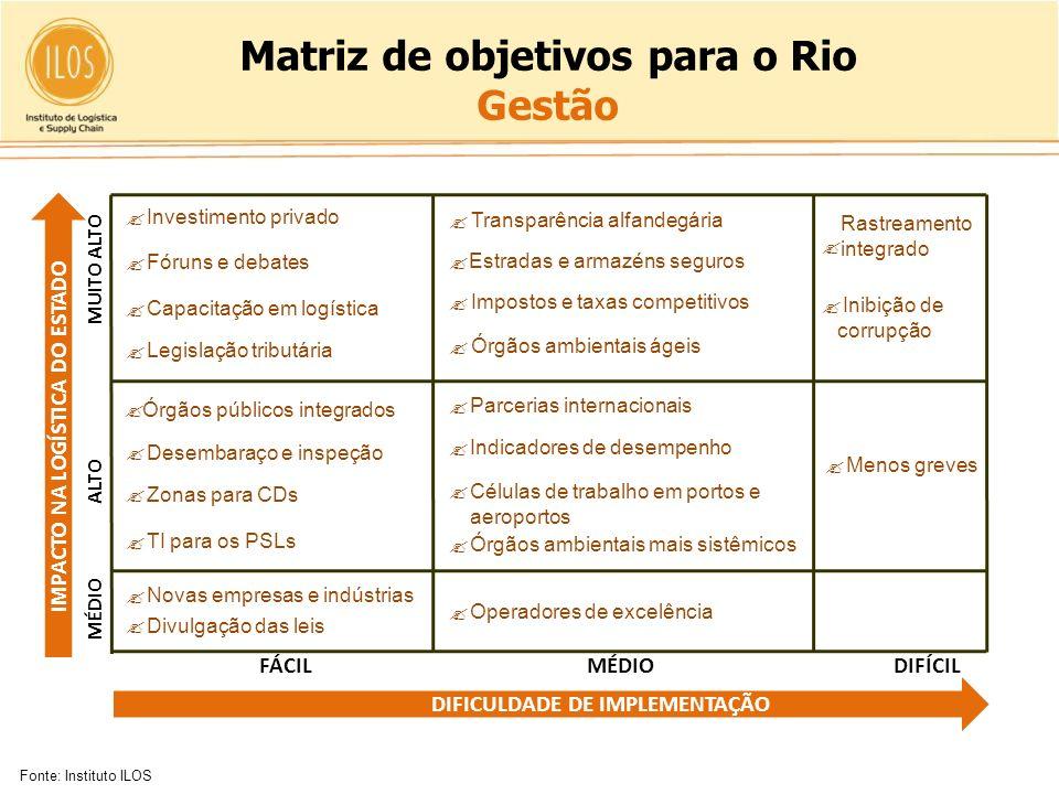 Matriz de objetivos para o Rio Gestão
