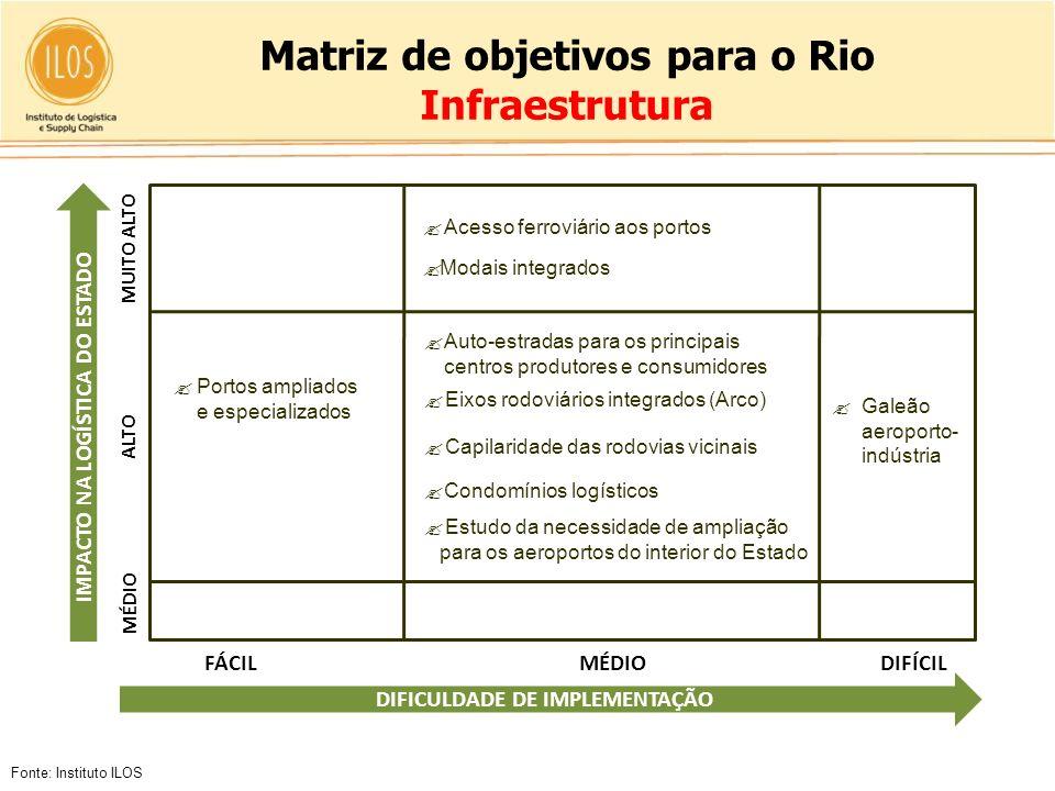 Matriz de objetivos para o Rio Infraestrutura