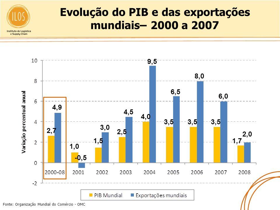 Evolução do PIB e das exportações mundiais– 2000 a 2007