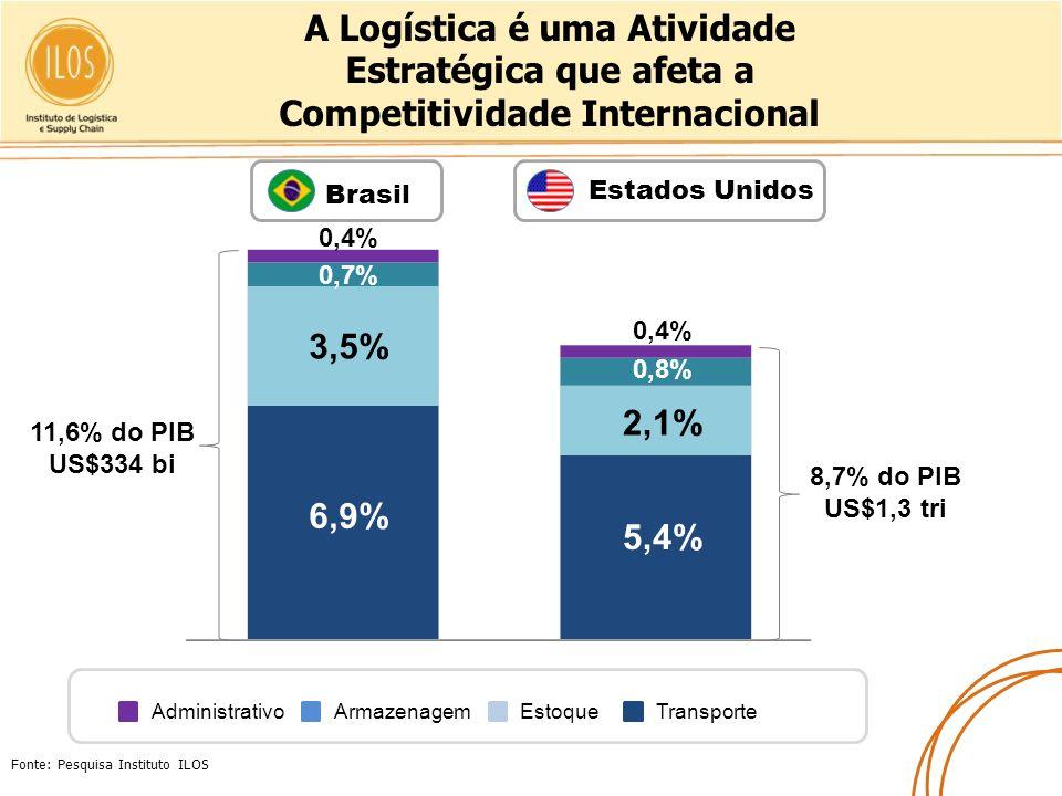 A Logística é uma Atividade Estratégica que afeta a Competitividade Internacional