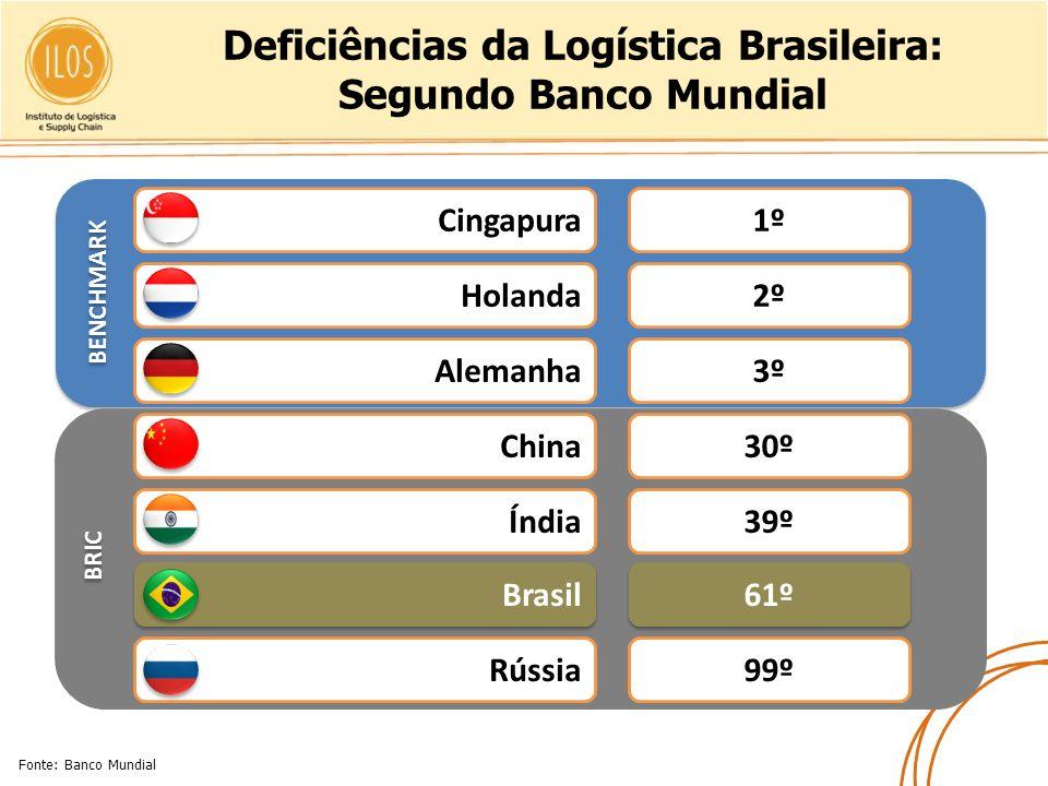 Deficiências da Logística Brasileira: Segundo Banco Mundial