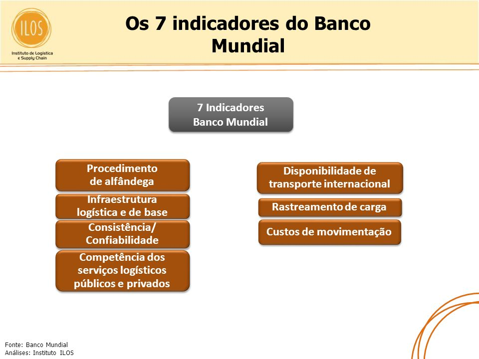 Os 7 indicadores do Banco Mundial
