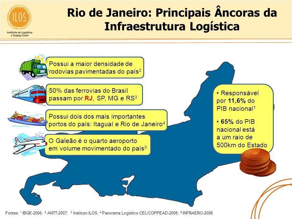 Rio de Janeiro: Principais Âncoras da Infraestrutura Logística