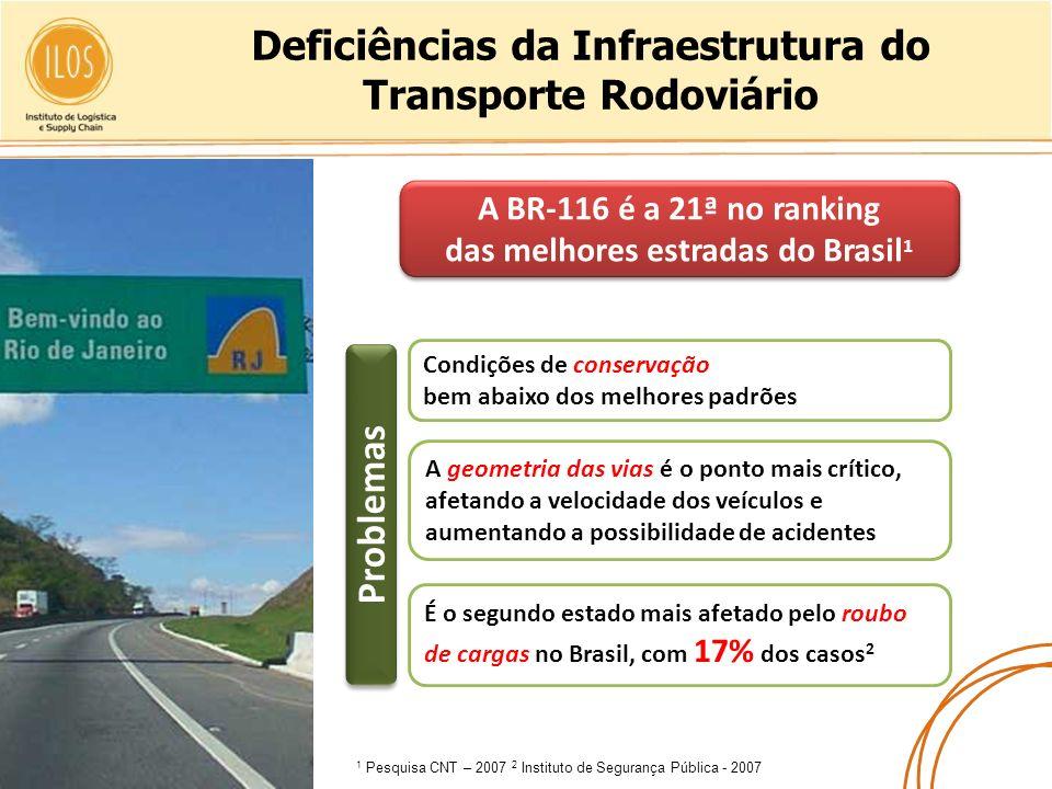 Deficiências da Infraestrutura do Transporte Rodoviário