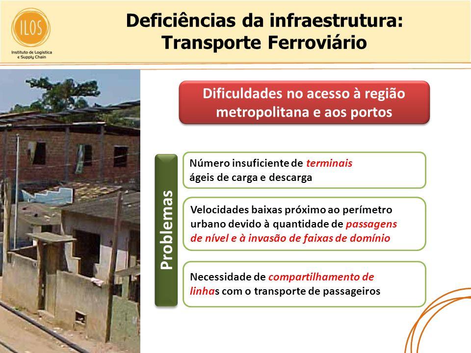 Deficiências da infraestrutura: Transporte Ferroviário