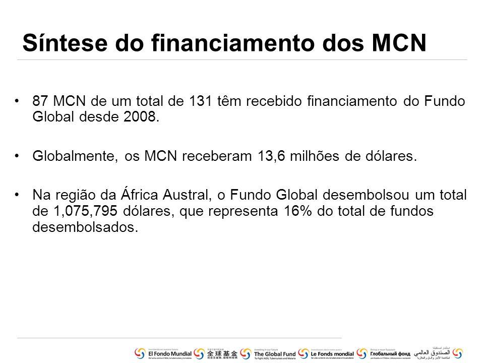 Síntese do financiamento dos MCN
