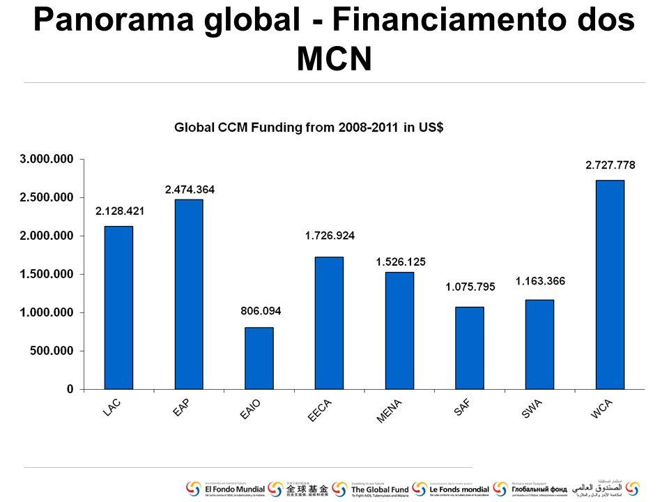Panorama global - Financiamento dos MCN