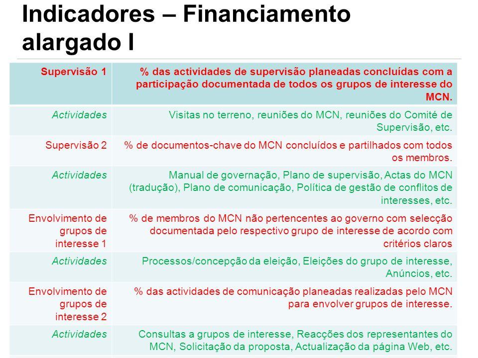 Indicadores – Financiamento alargado I