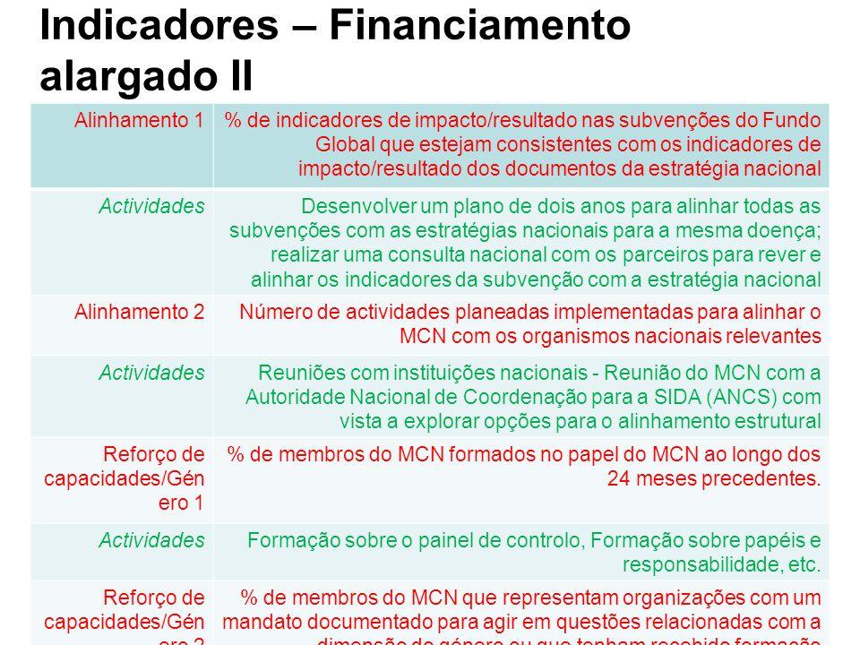 Indicadores – Financiamento alargado II