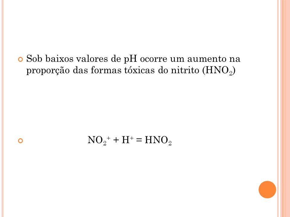 Sob baixos valores de pH ocorre um aumento na proporção das formas tóxicas do nitrito (HNO2)