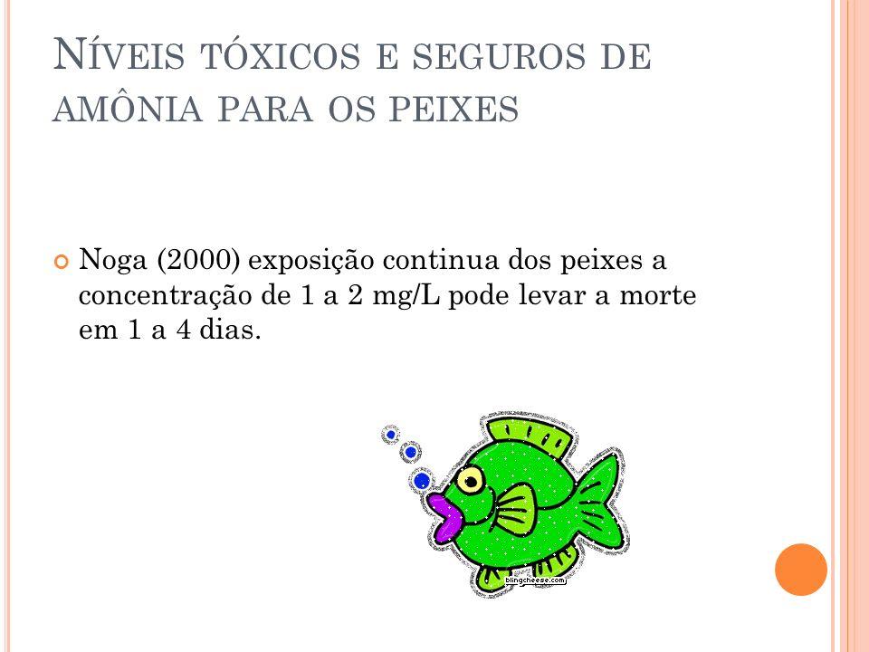 Níveis tóxicos e seguros de amônia para os peixes