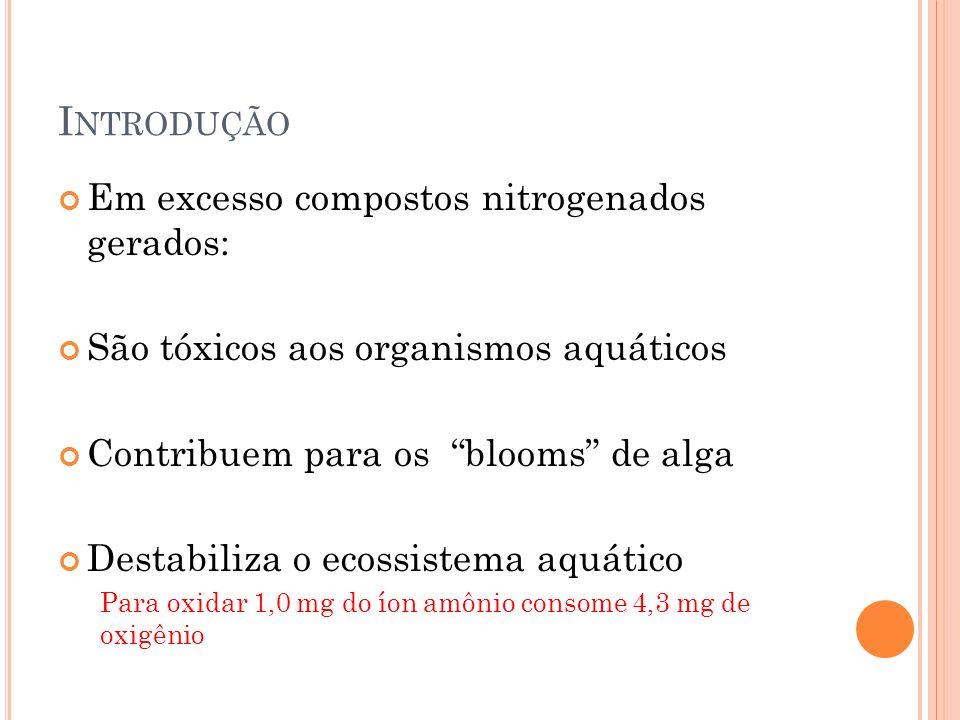 Introdução Em excesso compostos nitrogenados gerados:
