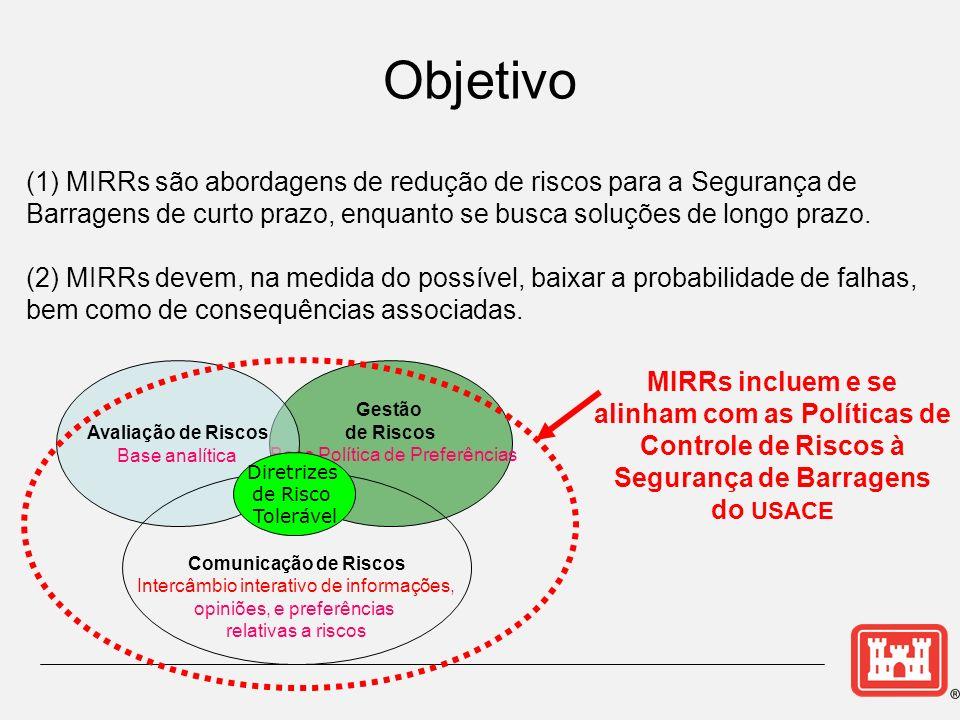 Objetivo (1) MIRRs são abordagens de redução de riscos para a Segurança de Barragens de curto prazo, enquanto se busca soluções de longo prazo.