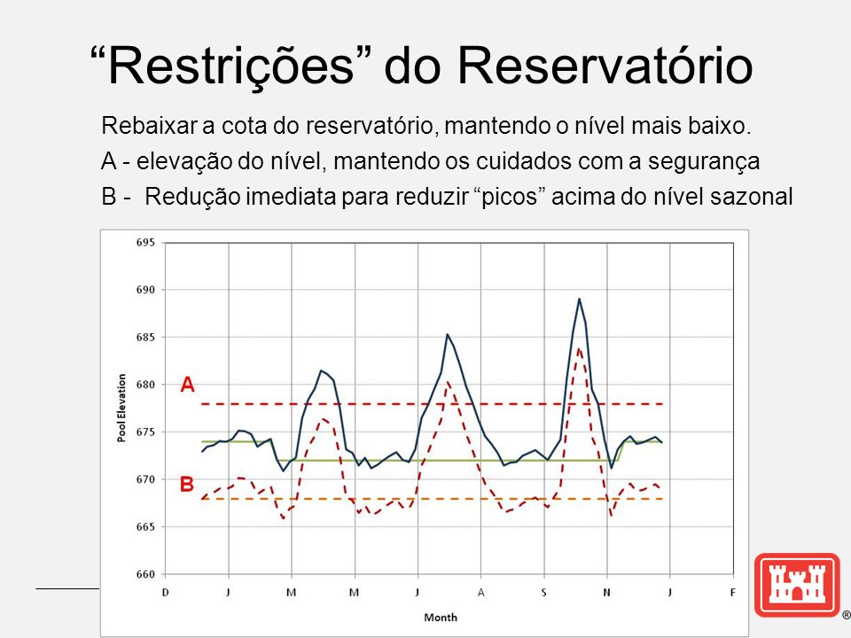 Restrições do Reservatório
