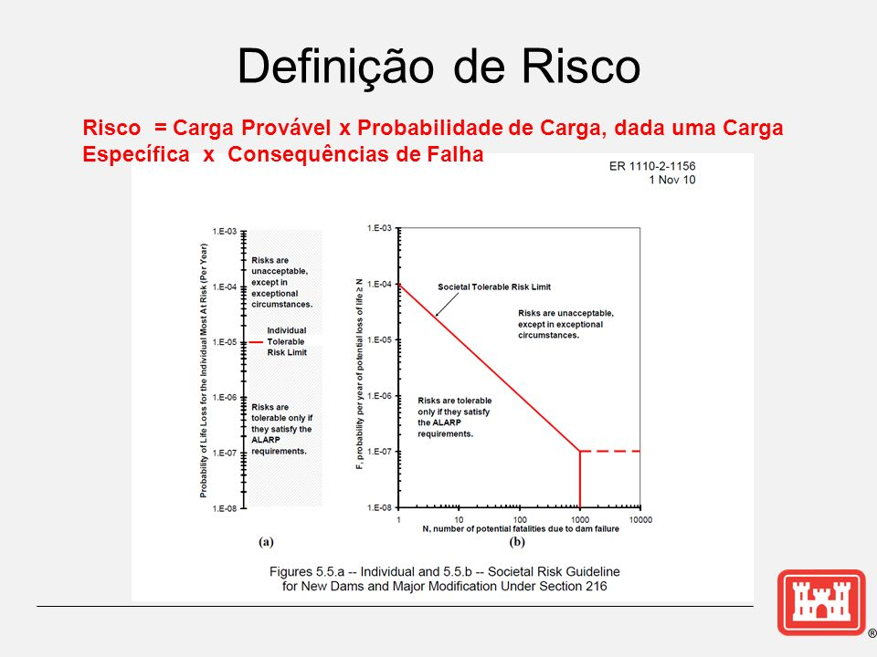 Definição de Risco Risco = Carga Provável x Probabilidade de Carga, dada uma Carga Específica x Consequências de Falha.