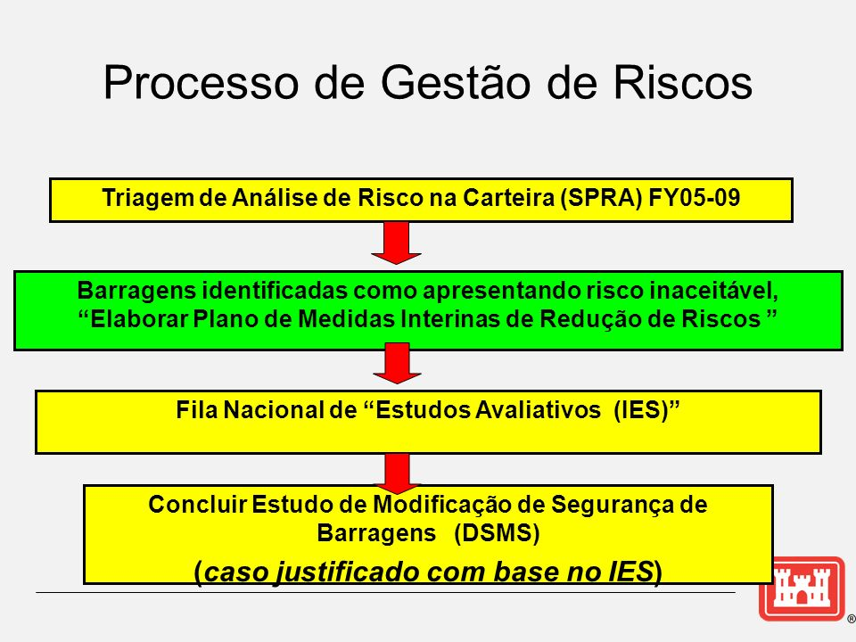 Triagem de Análise de Risco na Carteira (SPRA) FY05-09