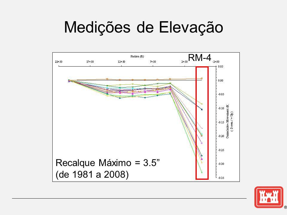 Medições de Elevação RM-4 Recalque Máximo = 3.5 (de 1981 a 2008)
