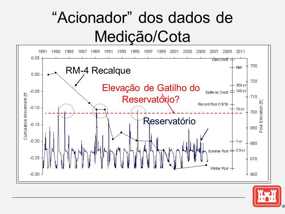 Acionador dos dados de Medição/Cota
