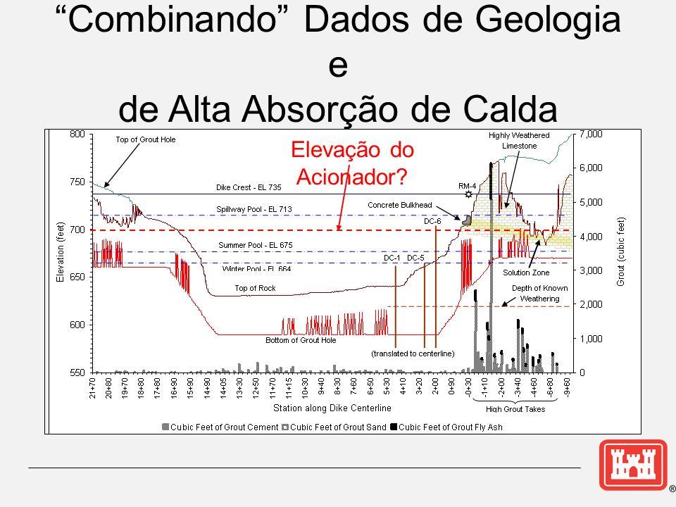 Combinando Dados de Geologia e de Alta Absorção de Calda