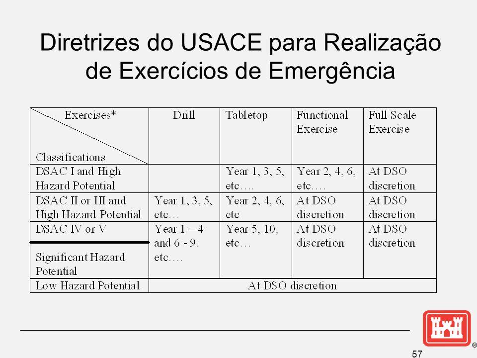 Diretrizes do USACE para Realização de Exercícios de Emergência
