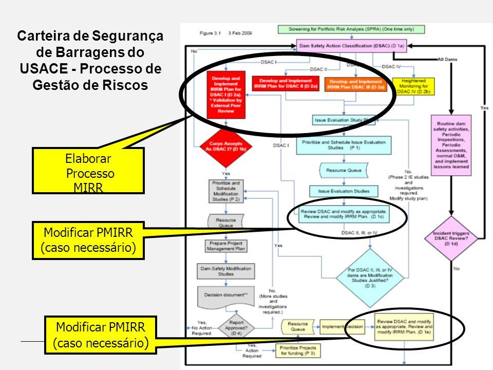 Carteira de Segurança de Barragens do USACE - Processo de Gestão de Riscos