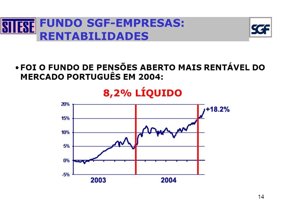 FUNDO SGF-EMPRESAS: RENTABILIDADES
