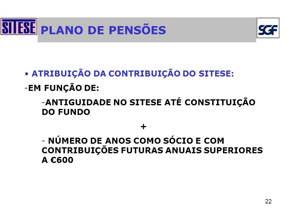 PLANO DE PENSÕES ATRIBUIÇÃO DA CONTRIBUIÇÃO DO SITESE: EM FUNÇÃO DE: