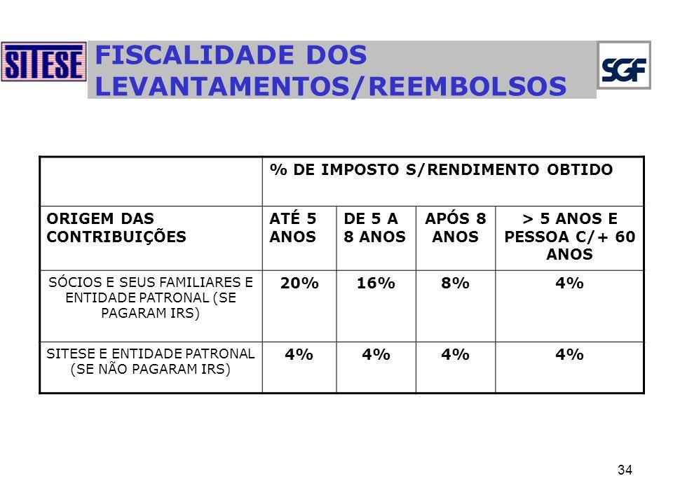 FISCALIDADE DOS LEVANTAMENTOS/REEMBOLSOS