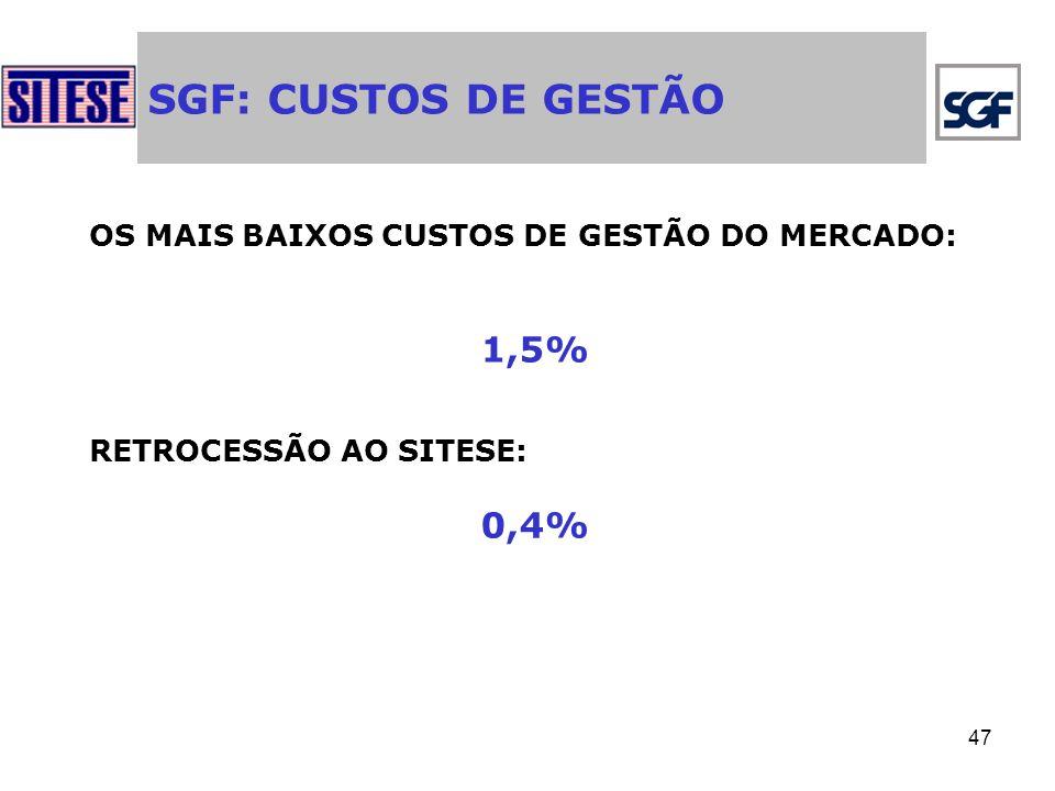 SGF: CUSTOS DE GESTÃO 1,5% 0,4%