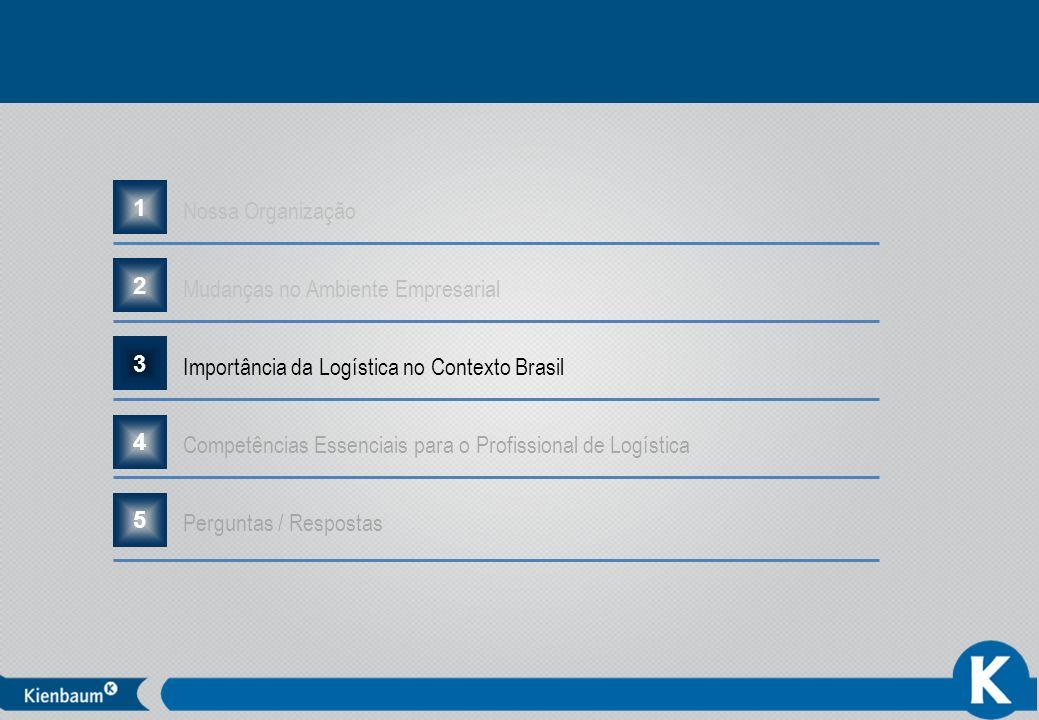 Nossa Organização 1. Mudanças no Ambiente Empresarial. 2. Importância da Logística no Contexto Brasil.