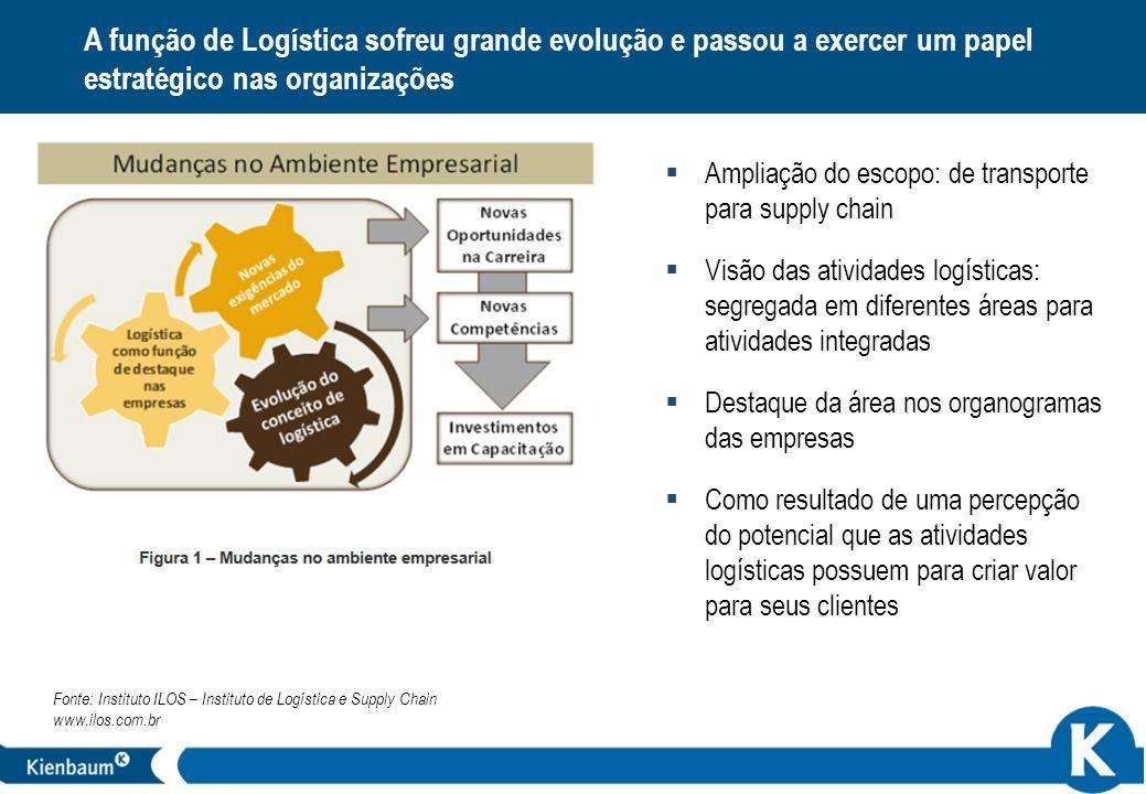 A função de Logística sofreu grande evolução e passou a exercer um papel estratégico nas organizações