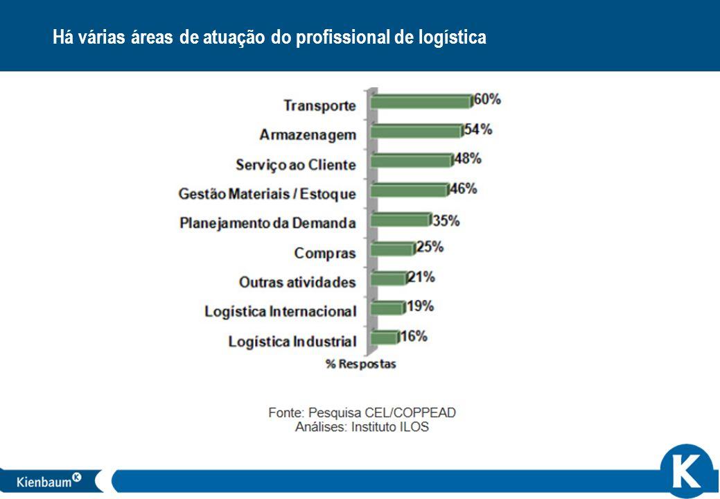 Há várias áreas de atuação do profissional de logística