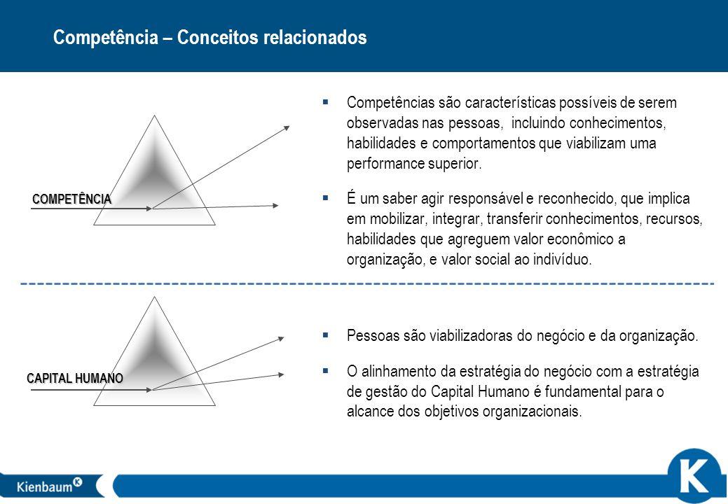 Competência – Conceitos relacionados
