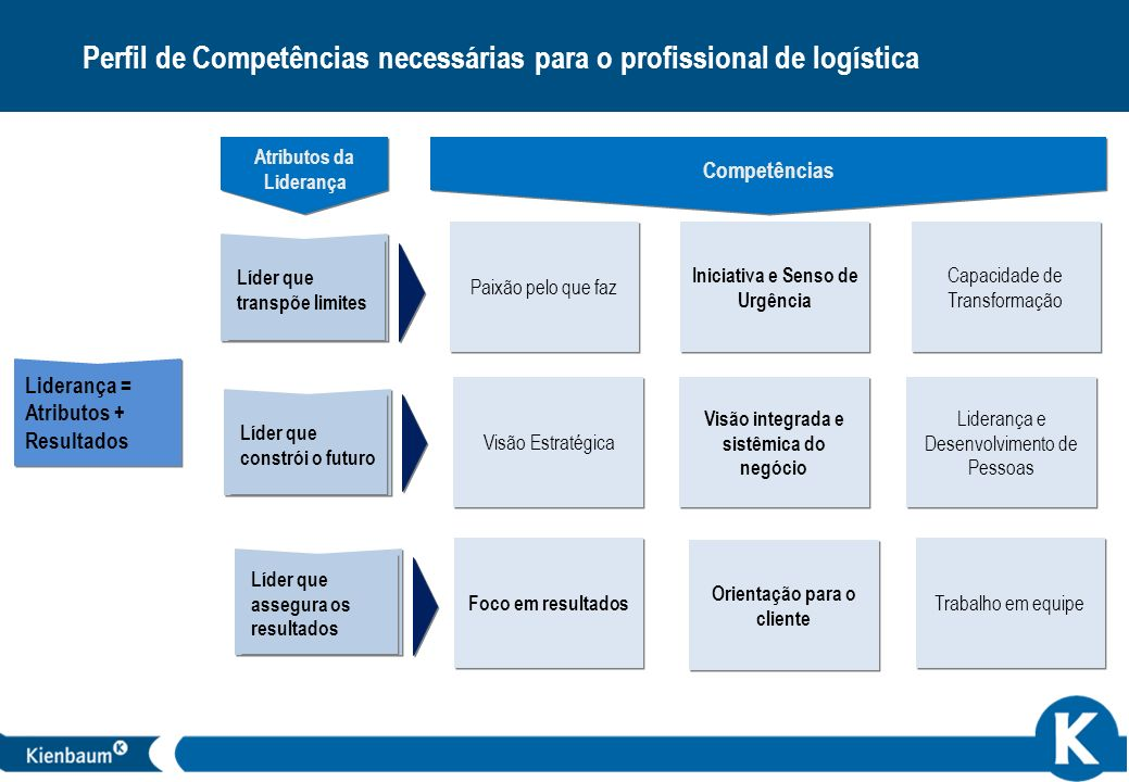 Perfil de Competências necessárias para o profissional de logística