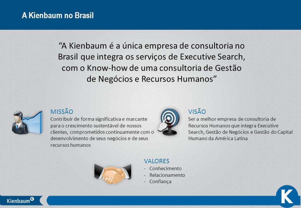 A Kienbaum no Brasil