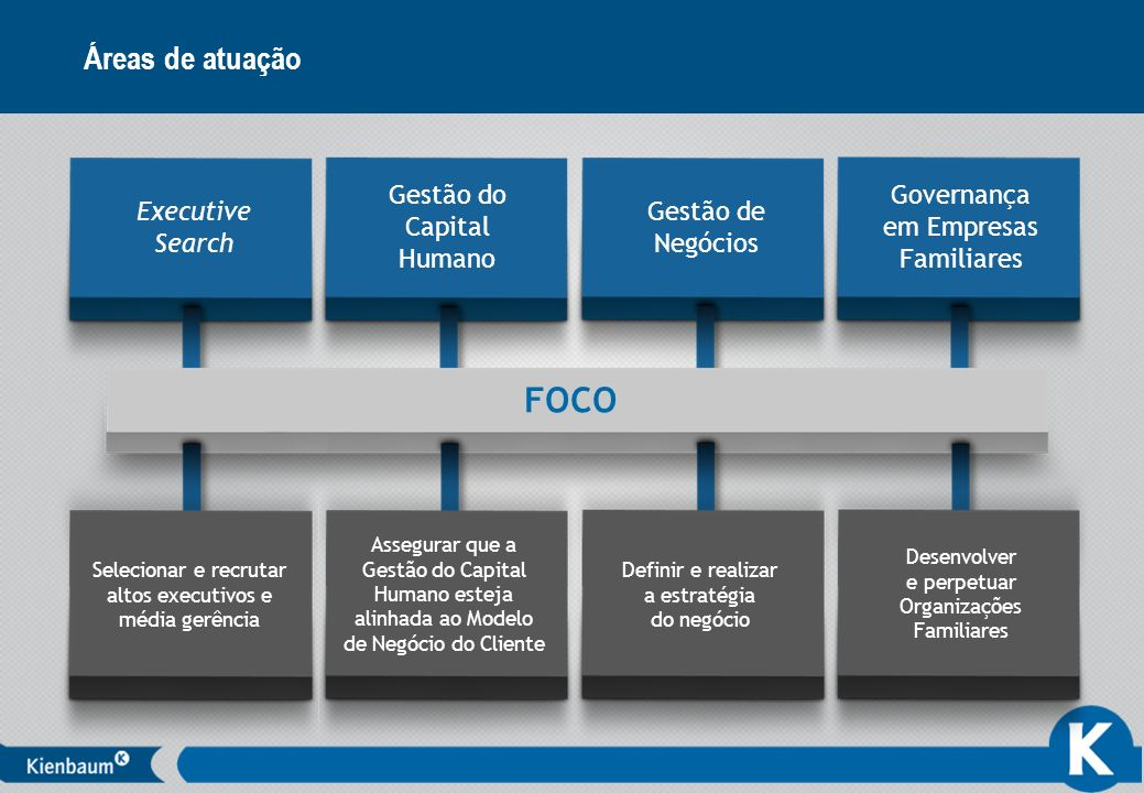 FOCO Áreas de atuação Executive Search Gestão do Capital Humano