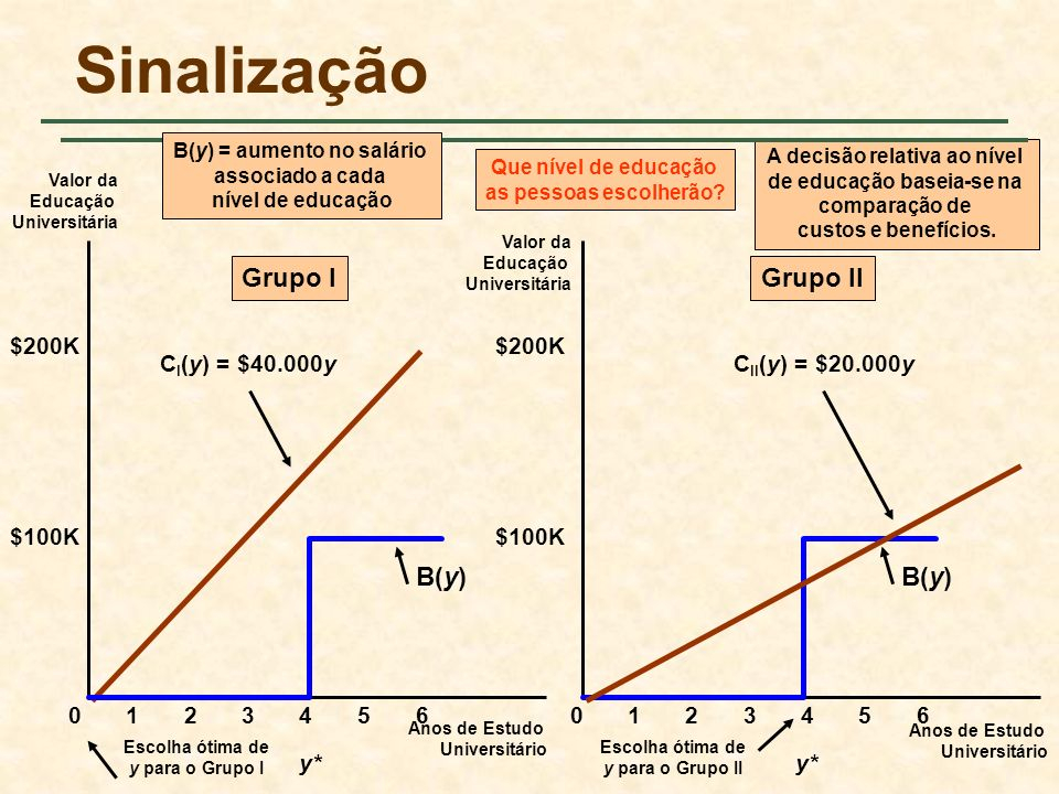 B(y) = aumento no salário