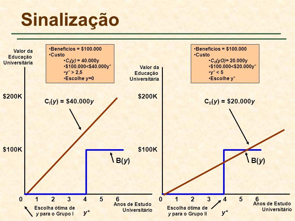 Sinalização B(y) B(y) $200K $200K CI(y) = $40.000y CII(y) = $20.000y